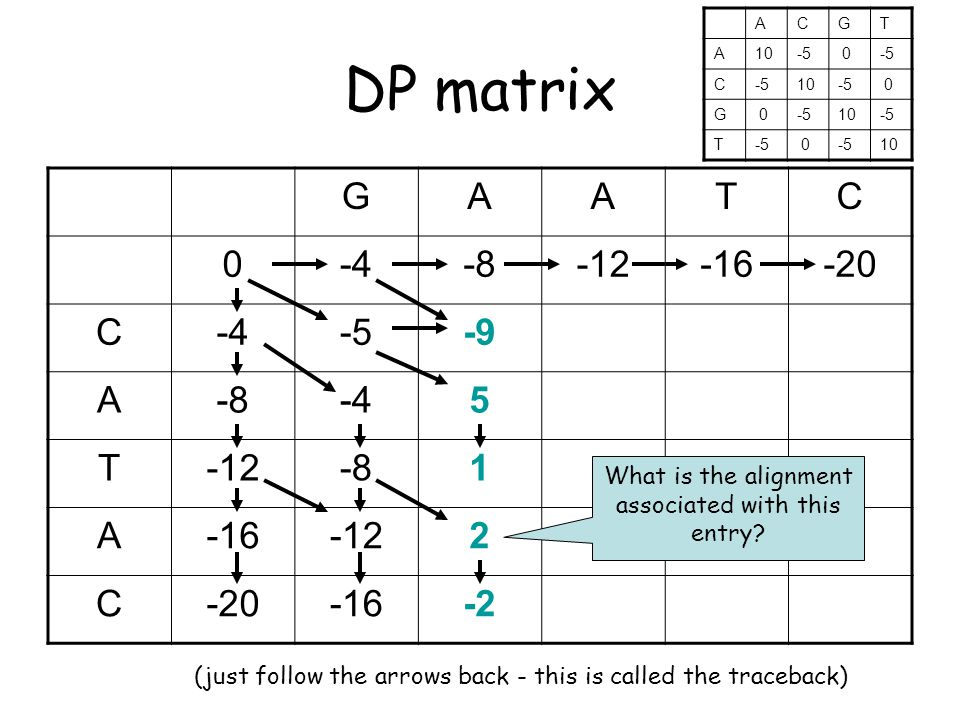 DP matrix GAATC 0-4-8-12-16-20 C-4-5-9 A-8-45 T-12-81 A-16-122 C-20-16-2 What is the alignment associated with this entry.