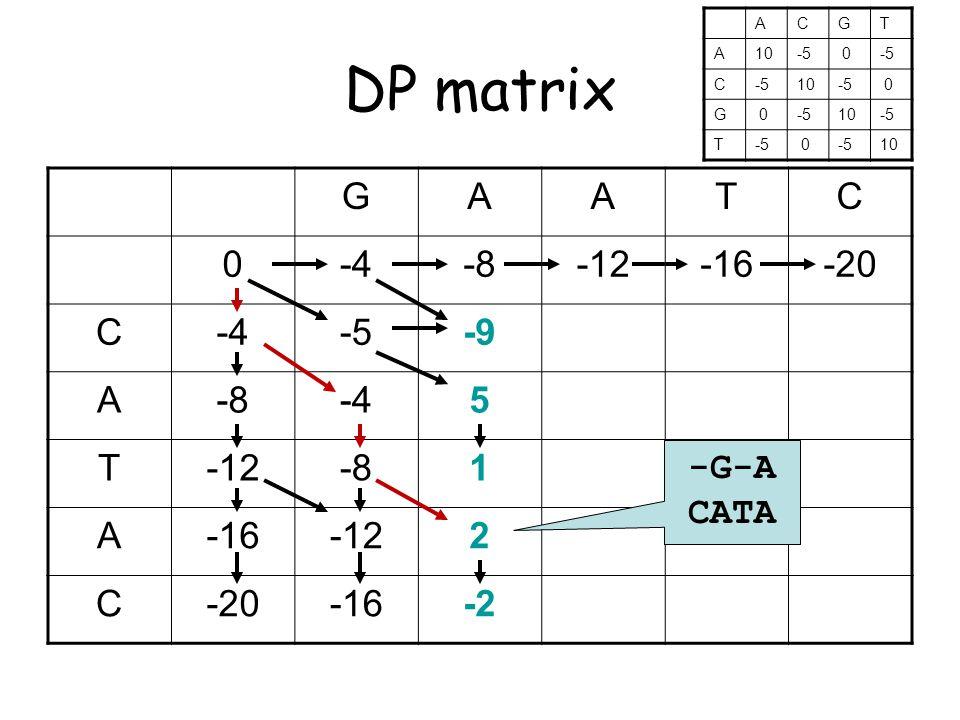 DP matrix GAATC 0-4-8-12-16-20 C-4-5-9 A-8-45 T-12-81 A-16-122 C-20-16-2 ACGT A10-5 0 C 10-5 0 G 0 10-5 T 0 10 -G-A CATA
