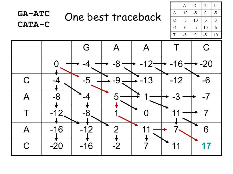 GAATC 0-4-8-12-16-20 C-4-5-9-13-12-6 A-8-451-3-7 T-12-810117 A-16-1221176 C-20-16-271117 ACGT A10-5 0 C 10-5 0 G 0 10-5 T 0 10 GA-ATC CATA-C One best traceback