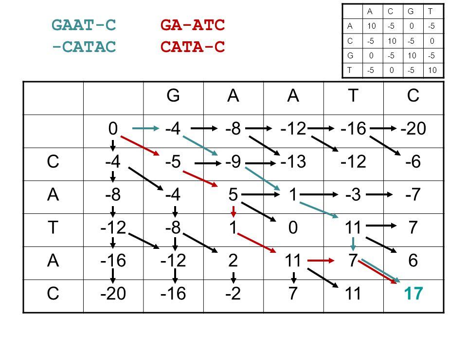 GAATC 0-4-8-12-16-20 C-4-5-9-13-12-6 A-8-451-3-7 T-12-810117 A-16-1221176 C-20-16-271117 ACGT A10-5 0 C 10-5 0 G 0 10-5 T 0 10 GA-ATC CATA-C GAAT-C -CATAC