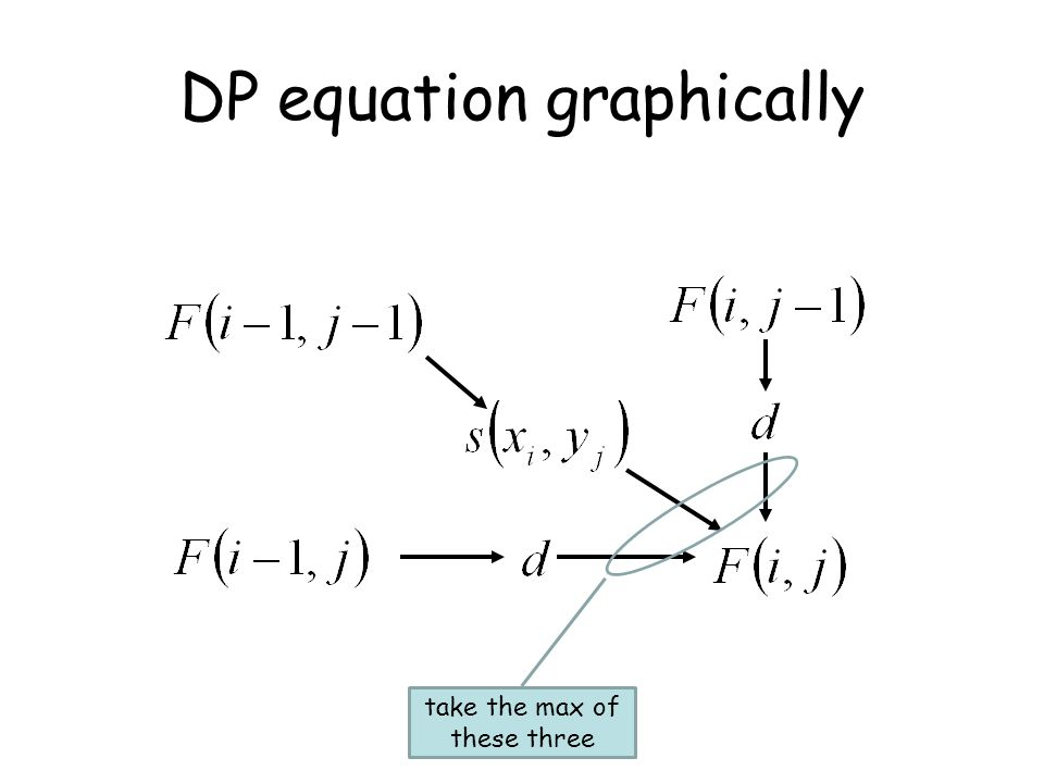 DP equation graphically take the max of these three
