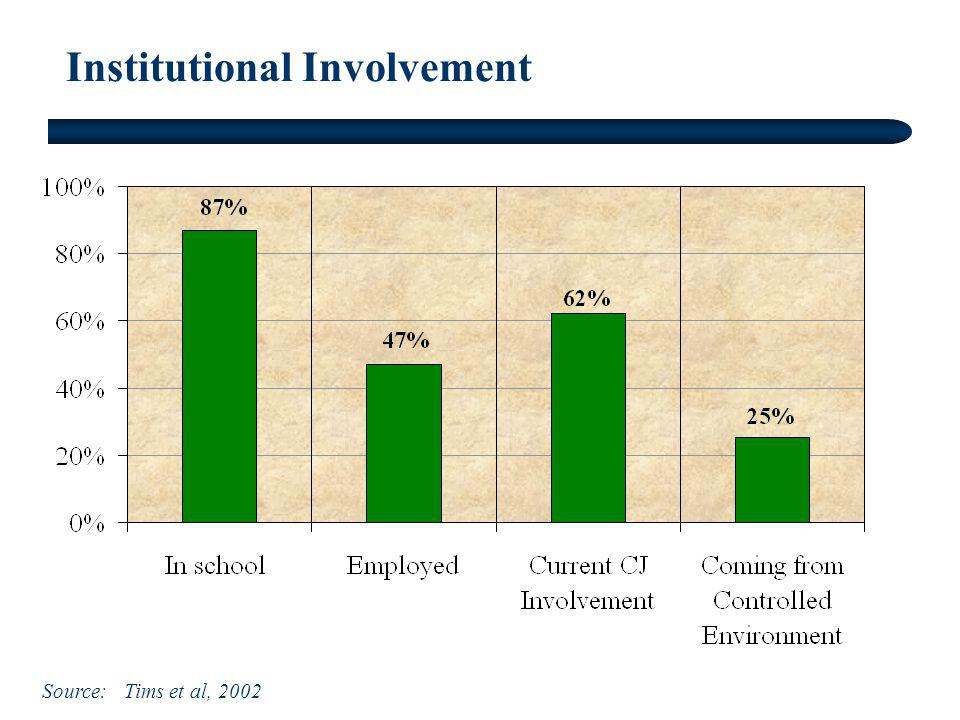 Institutional Involvement Source: Tims et al, 2002