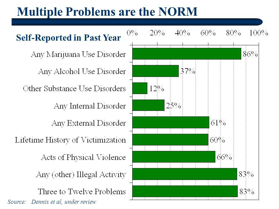Multiple Problems are the NORM Self-Reported in Past Year Source: Dennis et al, under review