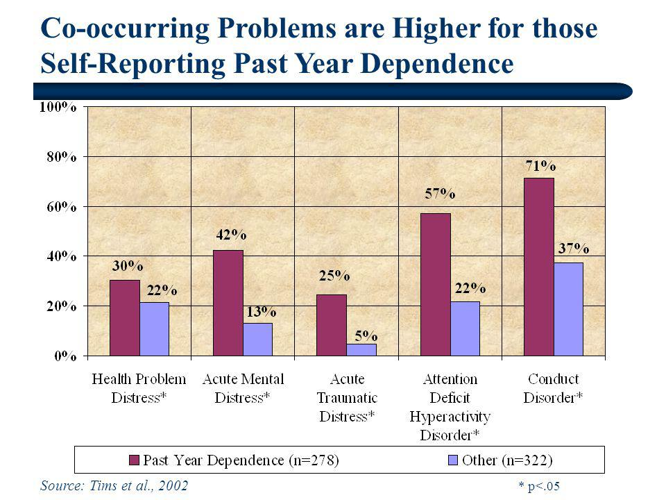Co-occurring Problems are Higher for those Self-Reporting Past Year Dependence Source: Tims et al., 2002 * p<.05