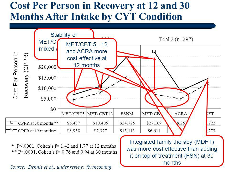 Cost Per Person in Recovery at 12 and 30 Months After Intake by CYT Condition Source: Dennis et al., under review; forthcoming $0 $5,000 $10,000 $15,0
