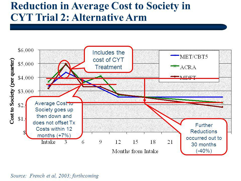 Reduction in Average Cost to Society in CYT Trial 2: Alternative Arm Source: French et al, 2003; forthcoming Includes the cost of CYT Treatment Averag