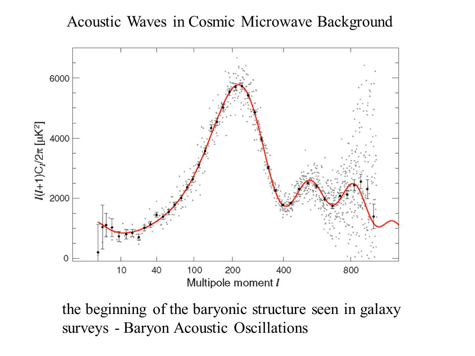 Acoustic Waves in Cosmic Microwave Background the beginning of the baryonic structure seen in galaxy surveys - Baryon Acoustic Oscillations