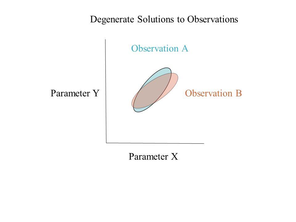 Parameter X Parameter Y Observation A Observation B Degenerate Solutions to Observations