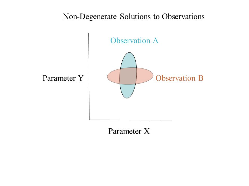 Parameter X Parameter Y Observation A Observation B Non-Degenerate Solutions to Observations