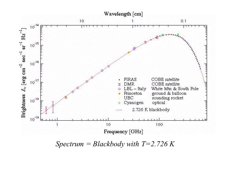 Spectrum = Blackbody with T=2.726 K