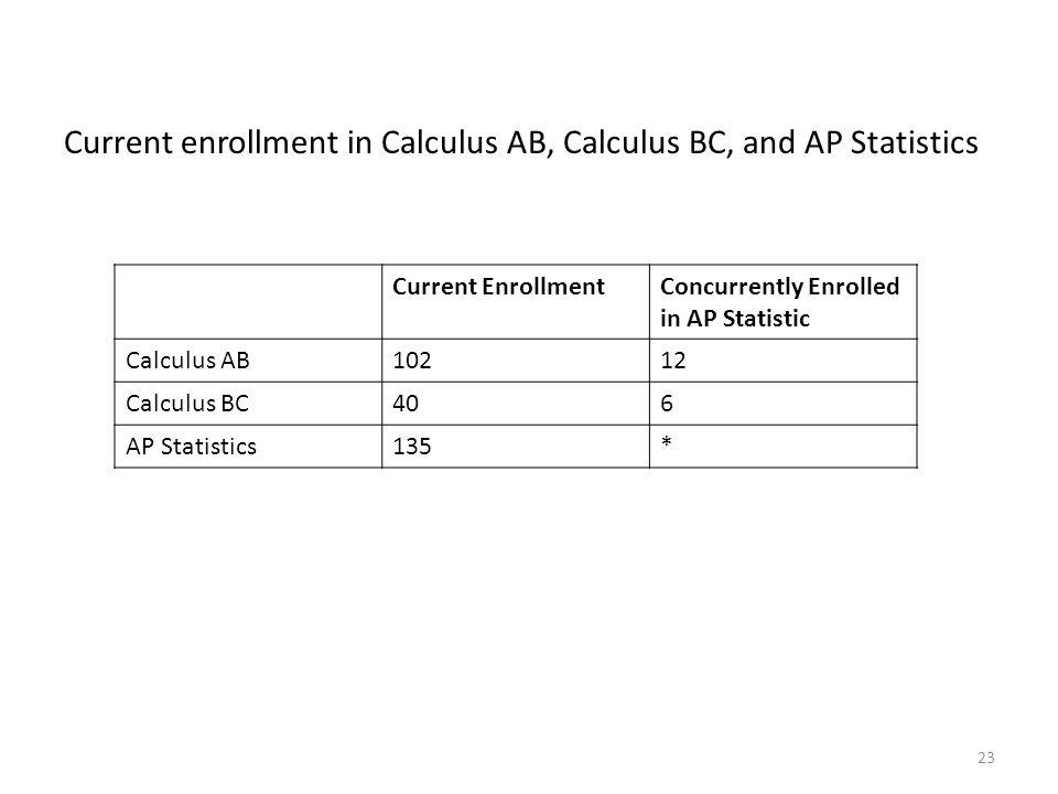 Current enrollment in Calculus AB, Calculus BC, and AP Statistics 23 Current EnrollmentConcurrently Enrolled in AP Statistic Calculus AB10212 Calculus BC406 AP Statistics135*
