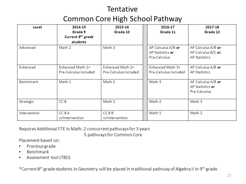 Tentative Common Core High School Pathway Level2014-15 Grade 9 Current 8 th grade students 2015-16 Grade 10 2016-17 Grade 11 2017-18 Grade 12 AdvancedMath 2Math 3AP Calculus A/B or AP Statistics or Pre-Calculus AP Calculus A/B or AP Calculus B/C or AP Statistics EnhancedEnhanced Math 1+ Pre-Calculus included Enhanced Math 2+ Pre-Calculus included Enhanced Math 3+ Pre-Calculus included AP Calculus A/B or AP Statistics BenchmarkMath 1Math 2Math 3AP Calculus A/B or AP Statistics or Pre-Calculus StrategicCC 8Math 1Math 2Math 3 InterventionCC 8 A w/Intervention CC 8 B w/Intervention Math 1Math 2 27 Requires Additional FTE in Math: 2 concurrent pathways for 3 years 5 pathways for Common Core Placement based on: Previous grade Benchmark Assessment tool (TBD) *Current 8 th grade students in Geometry will be placed in traditional pathway of Algebra II in 9 th grade.