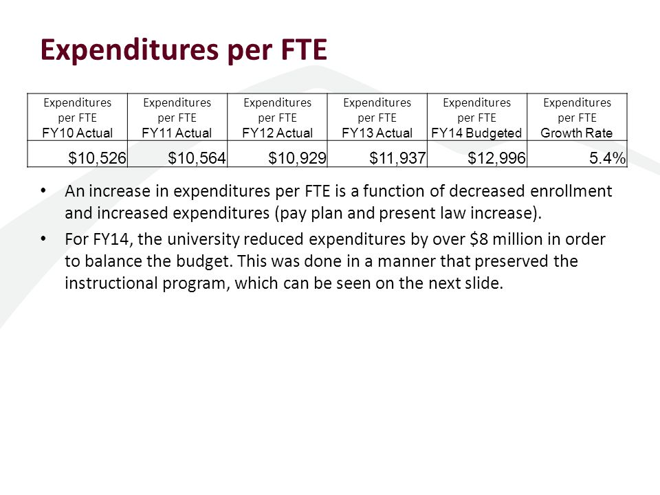 Expenditures by Program FY10 ActualFY11 ActualFY12 ActualFY13 BudgetedFY13 ActualFY14 Budgeted Instruction $ Expenditures$67,462,766$70,444,592$71,665,637$77,589,165$74,127,479$79,563,564 Percent of Total48.0%47.9%48.1%48.6%48.5%50.1% Research $ Expenditures$996,173$1,257,656$1,556,622$2,267,463$1,257,312$2,575,351 Percent of Total0.7%0.9%1.0%1.4%0.8%1.6% Public Service $ Expenditures$1,440,103$1,475,313$1,452,114$1,478,120$1,481,283$1,521,248 Percent of Total1.0% 0.9%1.0% Academic Support $ Expenditures$18,321,204$18,933,636$18,738,919$20,077,451$19,677,371$19,359,349 Percent of Total13.0%12.9%12.6% 12.9%12.2% Student Services $ Expenditures$8,720,149$9,162,681$9,856,583$10,106,887$10,629,501$10,274,065 Percent of Total6.2% 6.6%6.3%7.0%6.5% Institutional Support $ Expenditures$15,144,762$14,022,092$15,030,921$16,369,745$15,841,952$13,299,101 Percent of Total10.8%9.5%10.1%10.3%10.4%8.4% Plant O & M $ Expenditures$16,020,650$17,568,102$17,243,078$17,297,131$16,414,194$17,177,862 Percent of Total11.4%11.9%11.6%10.8%10.7%10.8% Scholarship and Fellowships $ Expenditures$12,379,871$14,160,610$13,558,943$14,422,577$13,419,248$14,980,748 Percent of Total8.8%9.6%9.1%9.0%8.8%9.4% Total $ Expenditures$140,485,678$147,024,682$149,102,817$159,608,539$152,848,340$158,751,288 Percent of Total100.0%