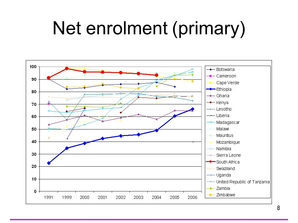 9 Net enrolment ratio (primary) –The principal UIS questionnaire respondents at the national ministries of education and the official UNESCO National Commissions for Education are consulted prior to the dissemination of all related indicators list of consultation with countries
