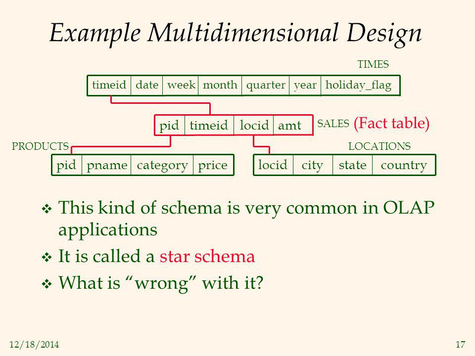 "12/18/201417 Example Multidimensional Design  This kind of schema is very common in OLAP applications  It is called a star schema  What is ""wrong"""