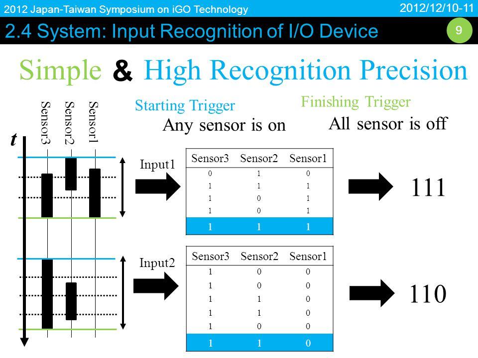 2.5 System: Movie 2012/12/10-11 2012 Japan-Taiwan Symposium on iGO Technology 10 Movie Translating Finger Braille into Kana