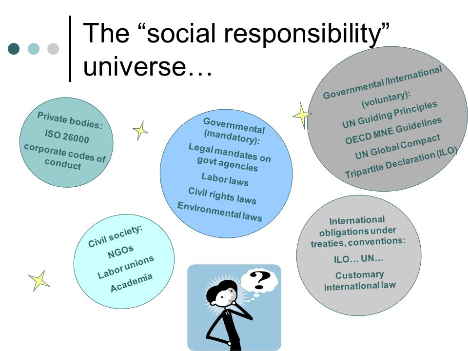 The social responsibility universe… Private bodies: ISO 26000 corporate codes of conduct Civil society: NGOs Labor unions Academia Governmental /International (voluntary): UN Guiding Principles OECD MNE Guidelines UN Global Compact Tripartite Declaration (ILO) Governmental (mandatory): Legal mandates on govt agencies Labor laws Civil rights laws Environmental laws International obligations under treaties, conventions: ILO… UN… Customary international law
