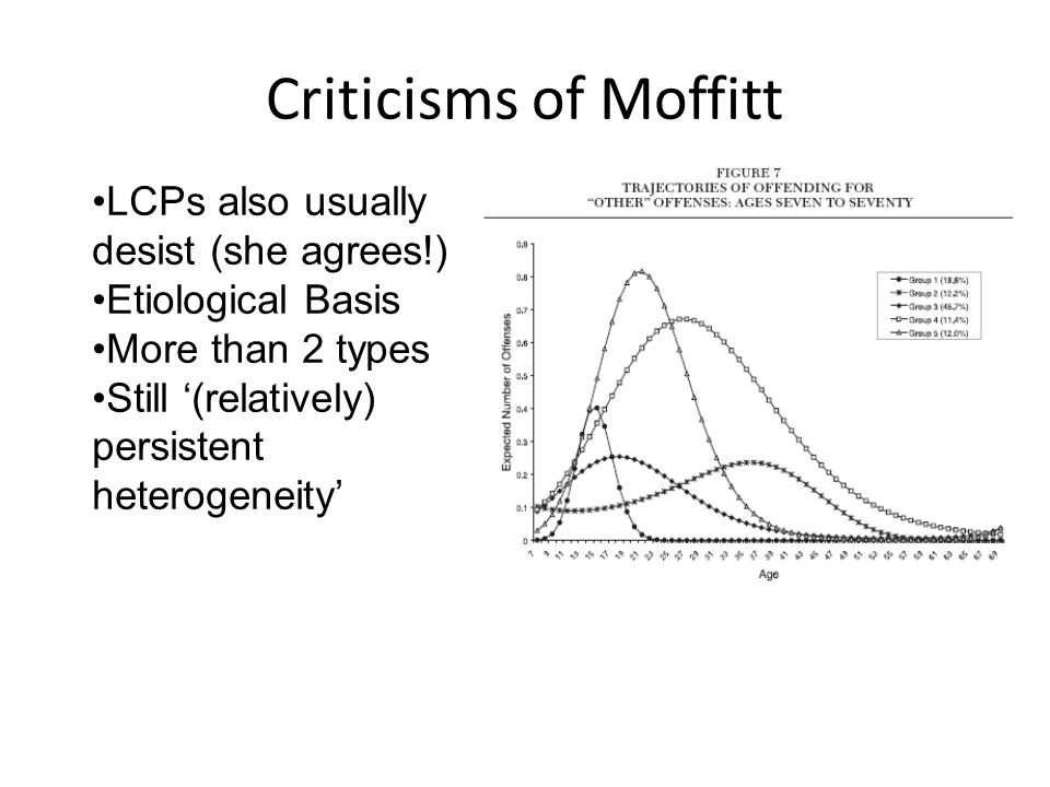 Criticisms of Moffitt LCPs also usually desist (she agrees!) Etiological Basis More than 2 types Still '(relatively) persistent heterogeneity'