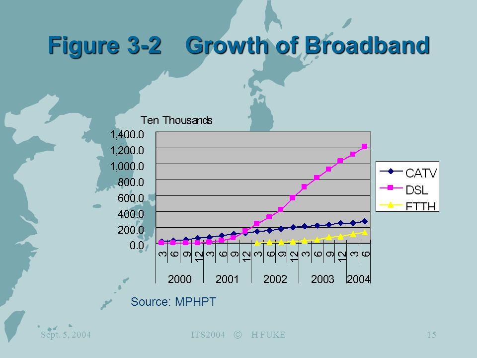 Sept. 5, 2004 ITS2004 Ⓒ H FUKE 15 Figure 3-2 Growth of Broadband Source: MPHPT