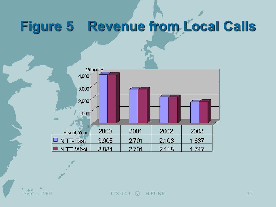 Sept. 5, 2004 ITS2004 Ⓒ H FUKE 17 Figure 5 Revenue from Local Calls