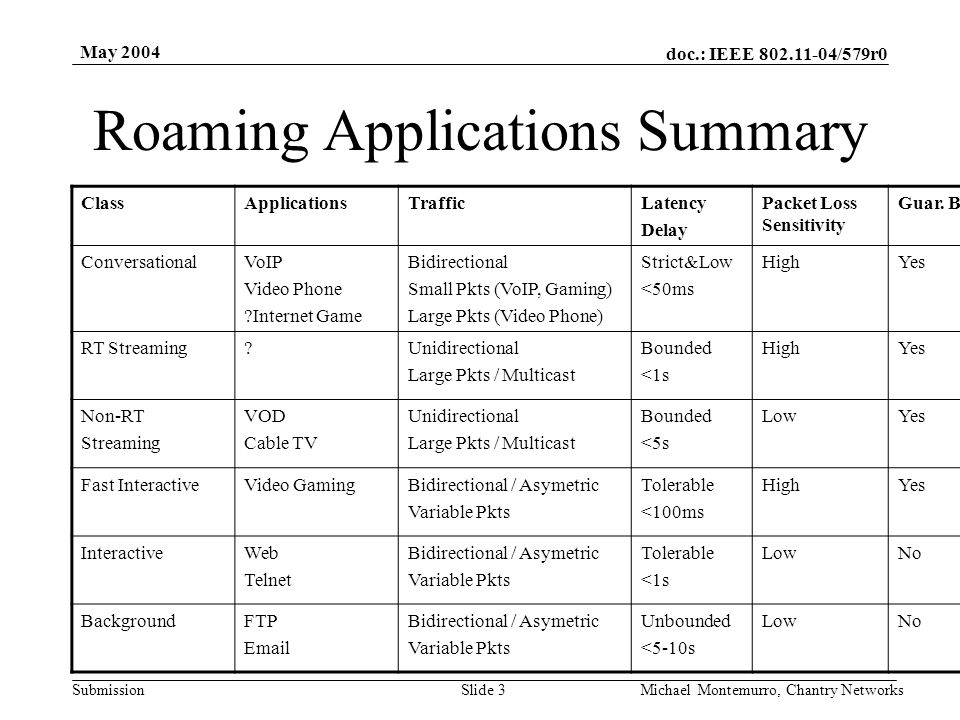 doc.: IEEE 802.11-04/579r0 Submission May 2004 Michael Montemurro, Chantry NetworksSlide 4 Basic Roaming Use Case Conditions AP's on different channels, single ESS AP's connected via a switch Traffic (characterized by application) Both AP's remain powered up during roam