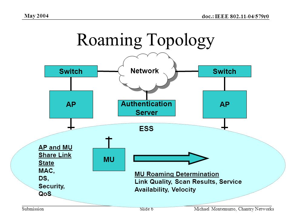 doc.: IEEE 802.11-04/579r0 Submission May 2004 Michael Montemurro, Chantry NetworksSlide 7 STA Considerations for Roaming TGe and TGk provid metrics for a roaming decision Depends on roaming time versus velocity of the client –When is roaming calculated versus when does it roam.