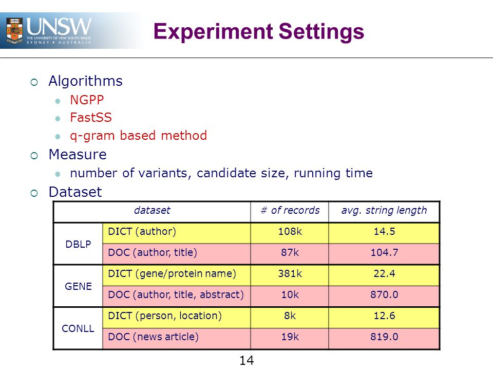 14 Experiment Settings  Algorithms NGPP FastSS q-gram based method  Measure number of variants, candidate size, running time  Dataset dataset# of r