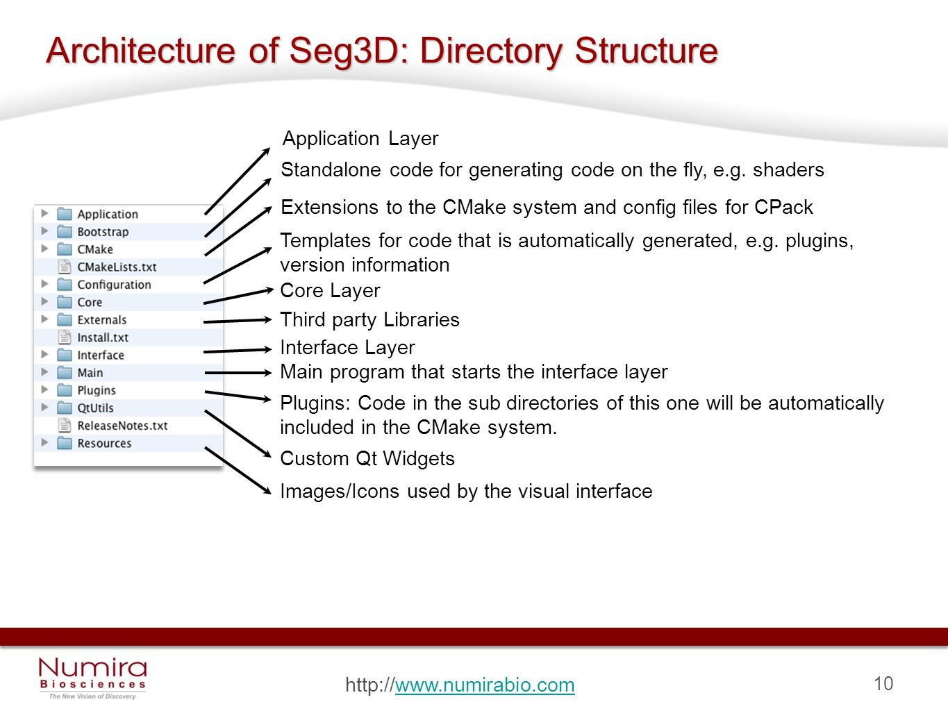 10 http://www.numirabio.comwww.numirabio.com Architecture of Seg3D: Directory Structure Application Layer Standalone code for generating code on the fly, e.g.