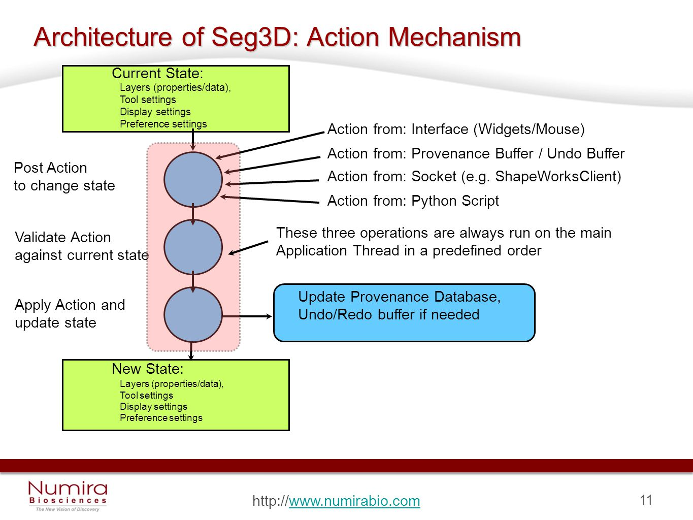 11 http://www.numirabio.comwww.numirabio.com Architecture of Seg3D: Action Mechanism Current State: Layers (properties/data), Tool settings Display settings Preference settings Action from: Interface (Widgets/Mouse) Action from: Provenance Buffer / Undo Buffer Action from: Socket (e.g.
