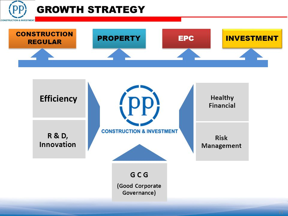INVESTMENT EPC PROPERTY CONSTRUCTION REGULAR Risk Management Healthy Financial Efficiency R & D, Innovation G C G (Good Corporate Governance) GROWTH STRATEGY 11