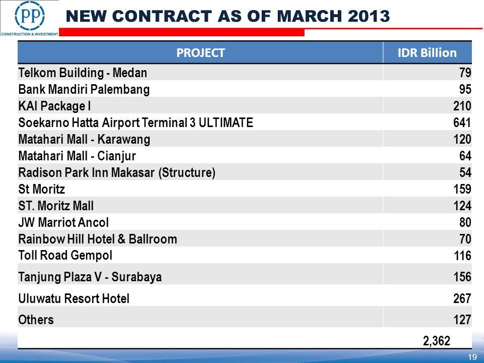 PROJECTIDR Billion Telkom Building - Medan79 Bank Mandiri Palembang95 KAI Package I210 Soekarno Hatta Airport Terminal 3 ULTIMATE641 Matahari Mall - Karawang120 Matahari Mall - Cianjur64 Radison Park Inn Makasar (Structure)54 St Moritz159 ST.