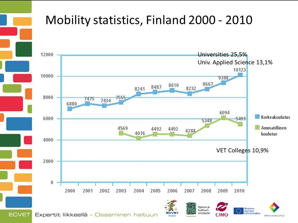 Mobility statistics, Finland 2000 - 2010
