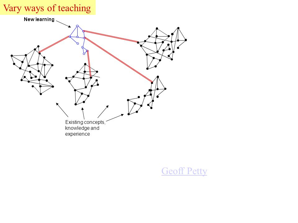 Existing concepts, knowledge and experience New learning Geoff Petty Vary ways of teaching