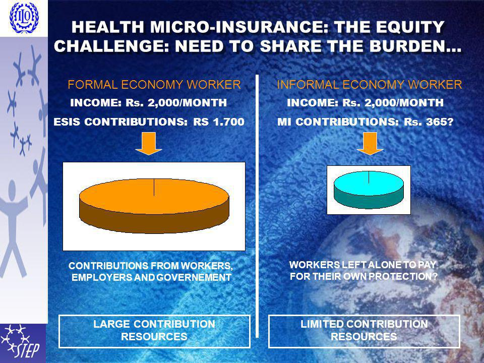 HEALTH MICRO-INSURANCE: THE EQUITY CHALLENGE: NEED TO SHARE THE BURDEN… FORMAL ECONOMY WORKERINFORMAL ECONOMY WORKER INCOME: Rs.
