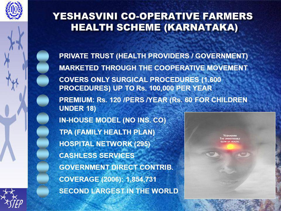 YESHASVINI CO-OPERATIVE FARMERS HEALTH SCHEME (KARNATAKA) PRIVATE TRUST (HEALTH PROVIDERS / GOVERNMENT) MARKETED THROUGH THE COOPERATIVE MOVEMENT COVERS ONLY SURGICAL PROCEDURES (1.600 PROCEDURES) UP TO Rs.