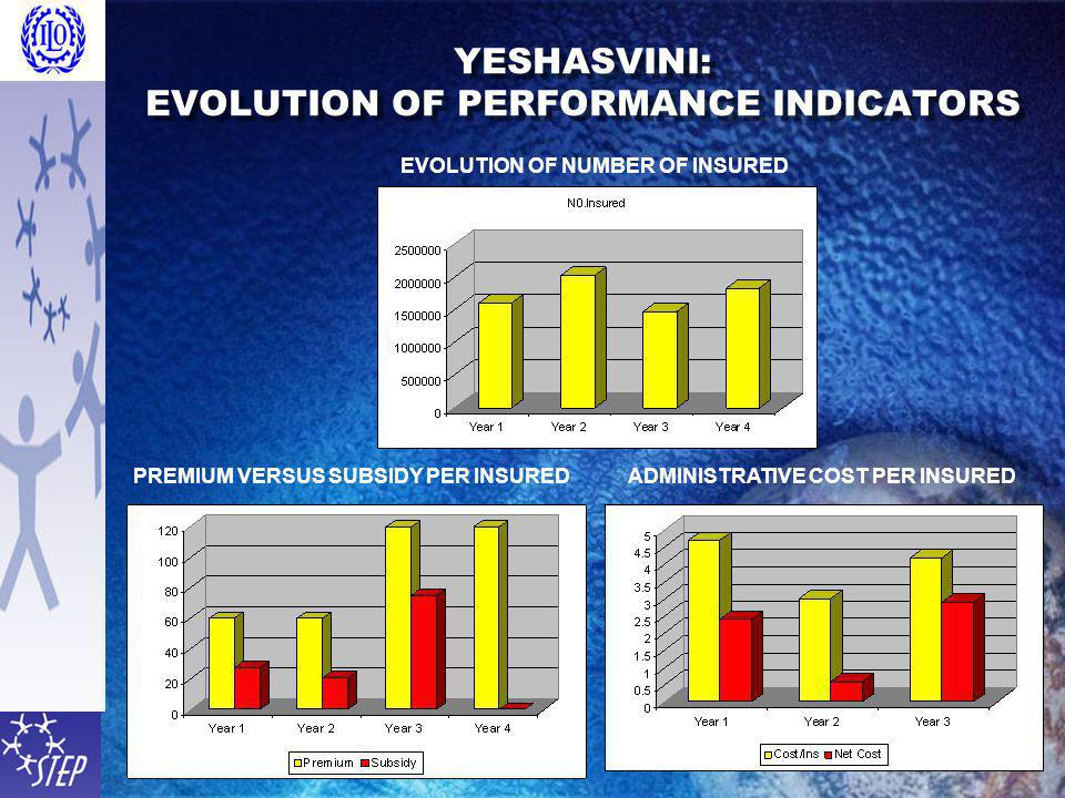 YESHASVINI: EVOLUTION OF PERFORMANCE INDICATORS PREMIUM VERSUS SUBSIDY PER INSUREDADMINISTRATIVE COST PER INSURED EVOLUTION OF NUMBER OF INSURED
