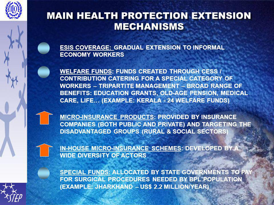 MAIN HEALTH PROTECTION EXTENSION MECHANISMS ESIS COVERAGE: GRADUAL EXTENSION TO INFORMAL ECONOMY WORKERS WELFARE FUNDS: FUNDS CREATED THROUGH CESS / CONTRIBUTION CATERING FOR A SPECIAL CATEGORY OF WORKERS – TRIPARTITE MANAGEMENT – BROAD RANGE OF BENEFITS: EDUCATION GRANTS, OLD-AGE PENSION, MEDICAL CARE, LIFE… (EXAMPLE: KERALA - 24 WELFARE FUNDS) MICRO-INSURANCE PRODUCTS: PROVIDED BY INSURANCE COMPANIES (BOTH PUBLIC AND PRIVATE) AND TARGETING THE DISADVANTAGED GROUPS (RURAL & SOCIAL SECTORS) IN-HOUSE MICRO-INSURANCE SCHEMES: DEVELOPED BY A WIDE DIVERSITY OF ACTORS SPECIAL FUNDS: ALLOCATED BY STATE GOVERNMENTS TO PAY FOR SURGICAL PROCEDURES NEEDED BY BPL POPULATION (EXAMPLE: JHARKHAND – US$ 2.2 MILLION/YEAR)