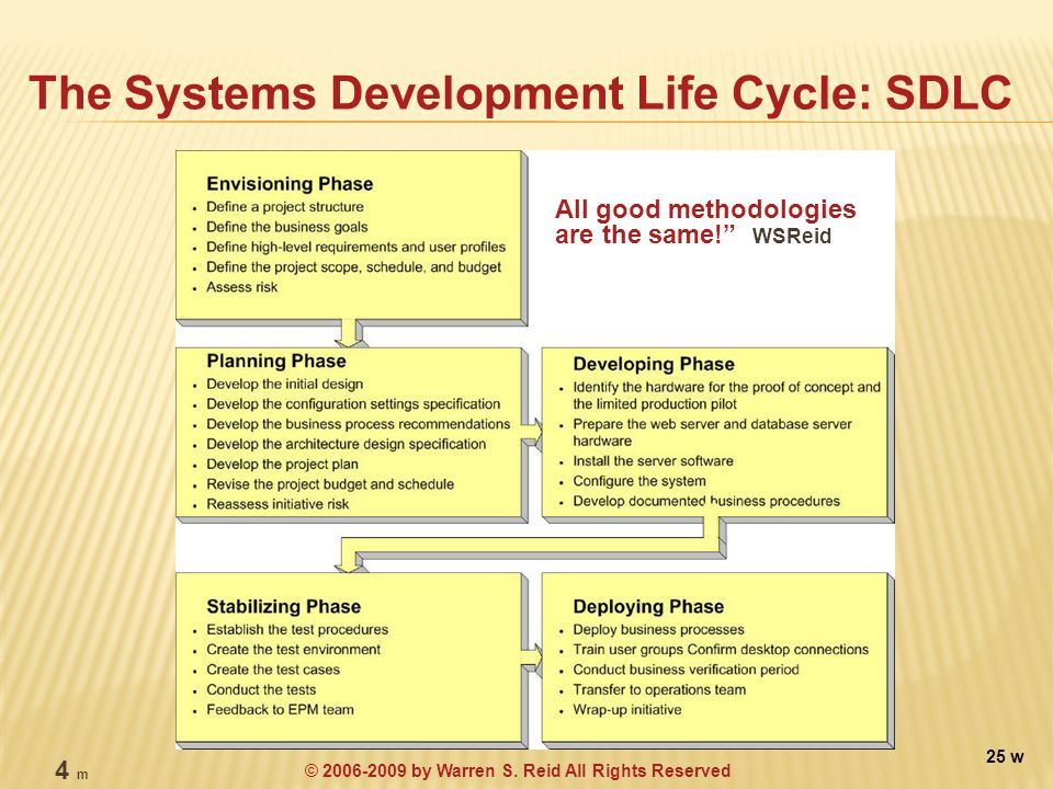 The Systems Development Life Cycle: SDLC All good methodologies are the same! WSReid 25 w 4 m © 2006-2009 by Warren S.