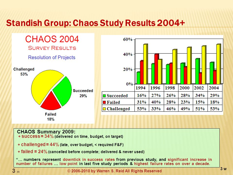 Standish Group: Chaos Study Results 2004+ 3 w  CHAOS Summary 2009: + success = 34% (delivered on time, budget, on target)  + challenged = 44% (late, over budget, < required F&F)  + failed = 24% (cancelled before complete; delivered & never used) … numbers represent downtick in success rates from previous study, and significant increase in number of failures … low point in last five study periods & highest failure rates on over a decade.