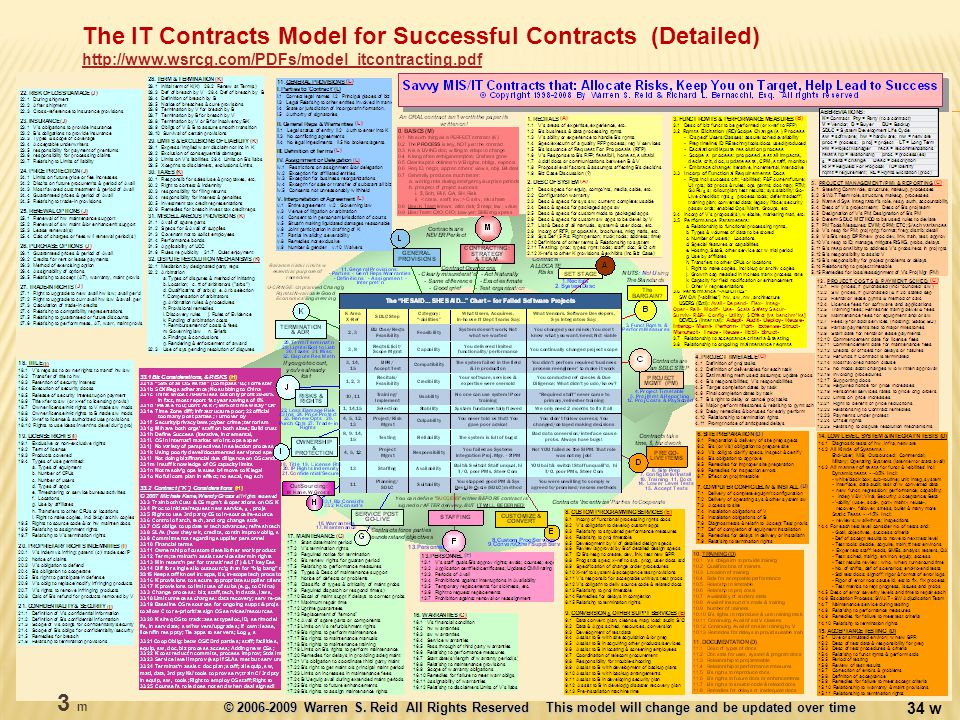 The IT Contracts Model for Successful Contracts (Detailed) http://www.wsrcg.com/PDFs/model_itcontracting.pdf http://www.wsrcg.com/PDFs/model_itcontracting.pdf © 2006-2009 Warren S.