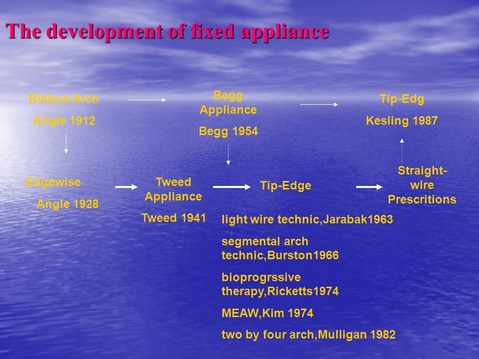 The development of fixed appliance Ribbon Arch Angle 1912 Edgewise Angle 1928 Begg Appliance Begg 1954 Tip-Edg Kesling 1987 Tweed Appliance Tweed 1941