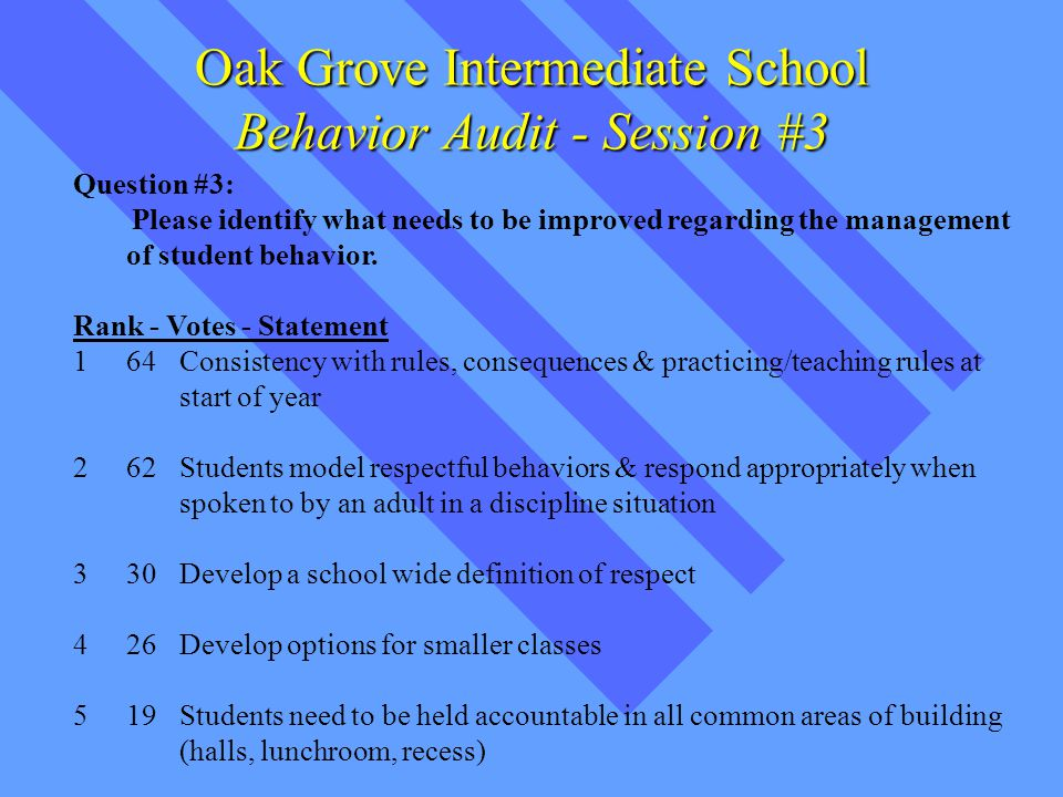 Question #3: Please identify what needs to be improved regarding the management of student behavior.