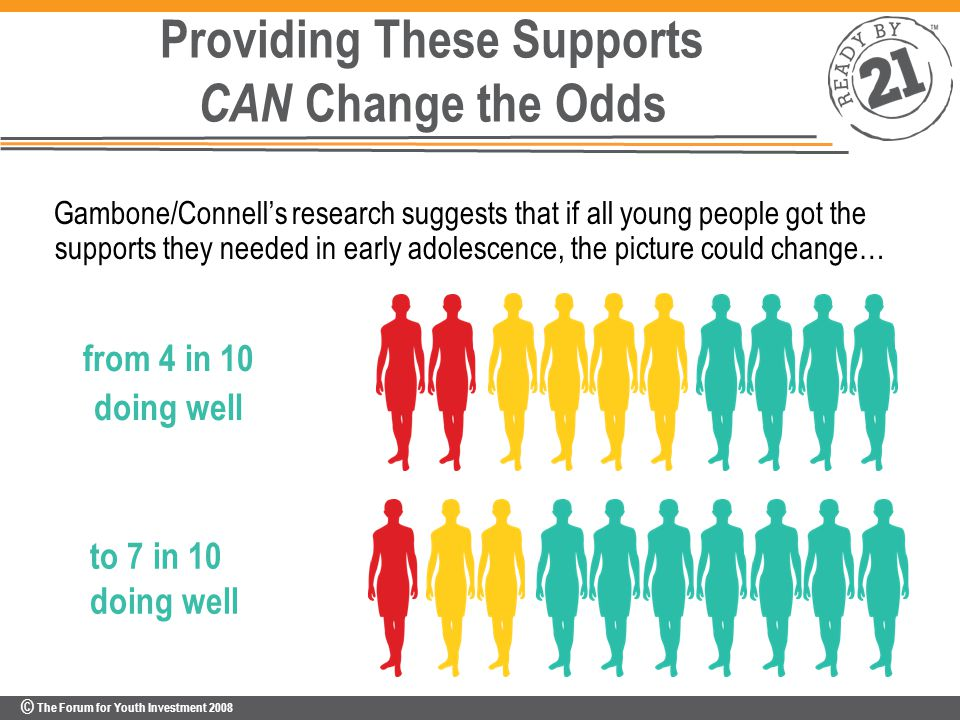 © The Forum for Youth Investment 2008 from 4 in 10 doing well to 7 in 10 doing well Providing These Supports CAN Change the Odds Gambone/Connell's research suggests that if all young people got the supports they needed in early adolescence, the picture could change…