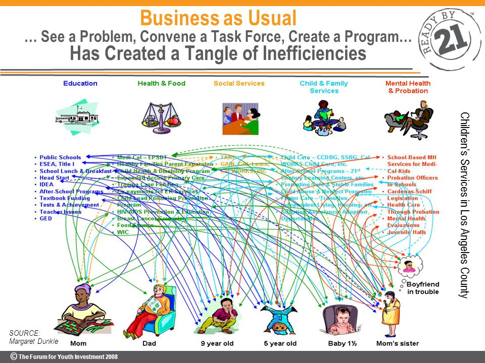 © The Forum for Youth Investment 2008 SOURCE: Margaret Dunkle Business as Usual … See a Problem, Convene a Task Force, Create a Program… Has Created a Tangle of Inefficiencies Children's Services in Los Angeles County