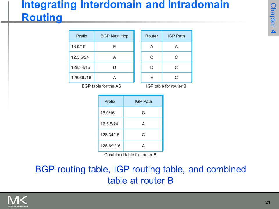 21 Chapter 4 Integrating Interdomain and Intradomain Routing BGP routing table, IGP routing table, and combined table at router B