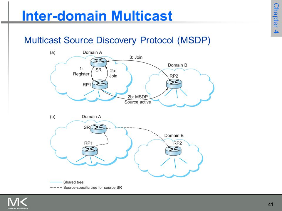 41 Chapter 4 Inter-domain Multicast Multicast Source Discovery Protocol (MSDP)