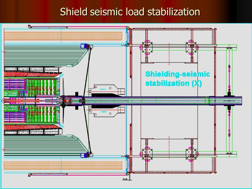 37 Shield seismic load stabilization