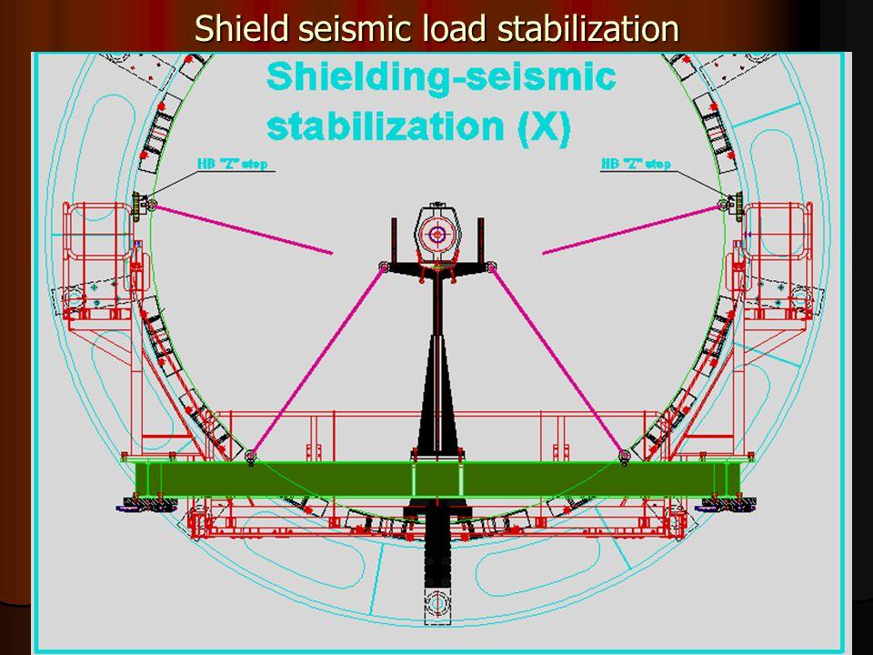 38 Shield seismic load stabilization