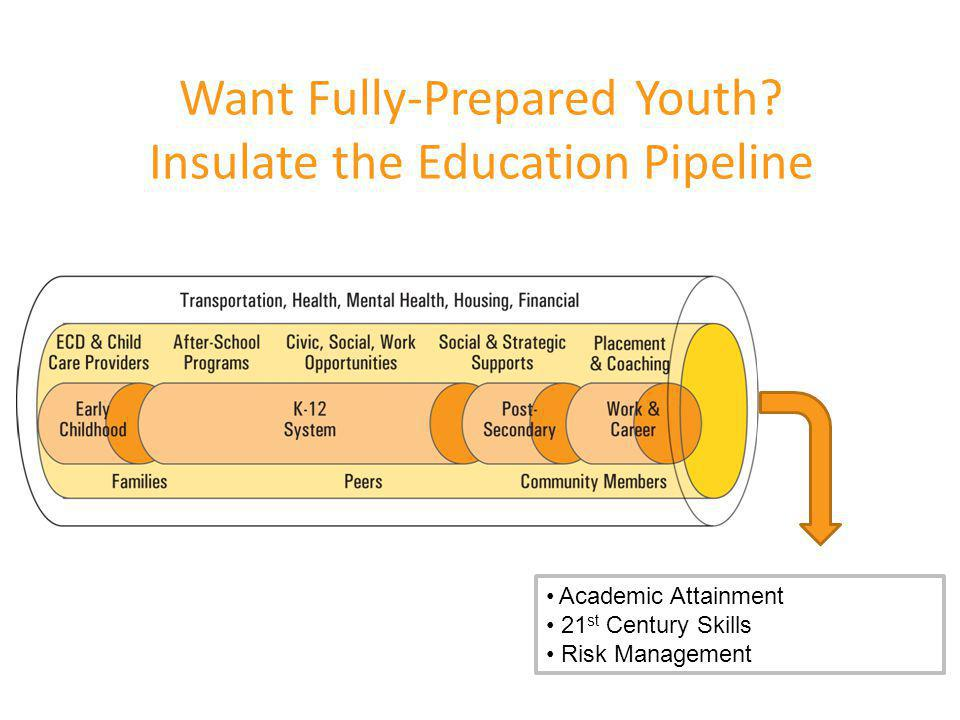 Want Fully-Prepared Youth? Insulate the Education Pipeline 19 © 2008 The Forum for Youth Investment. Ready by 21 and the Ready by 21 Logo are register