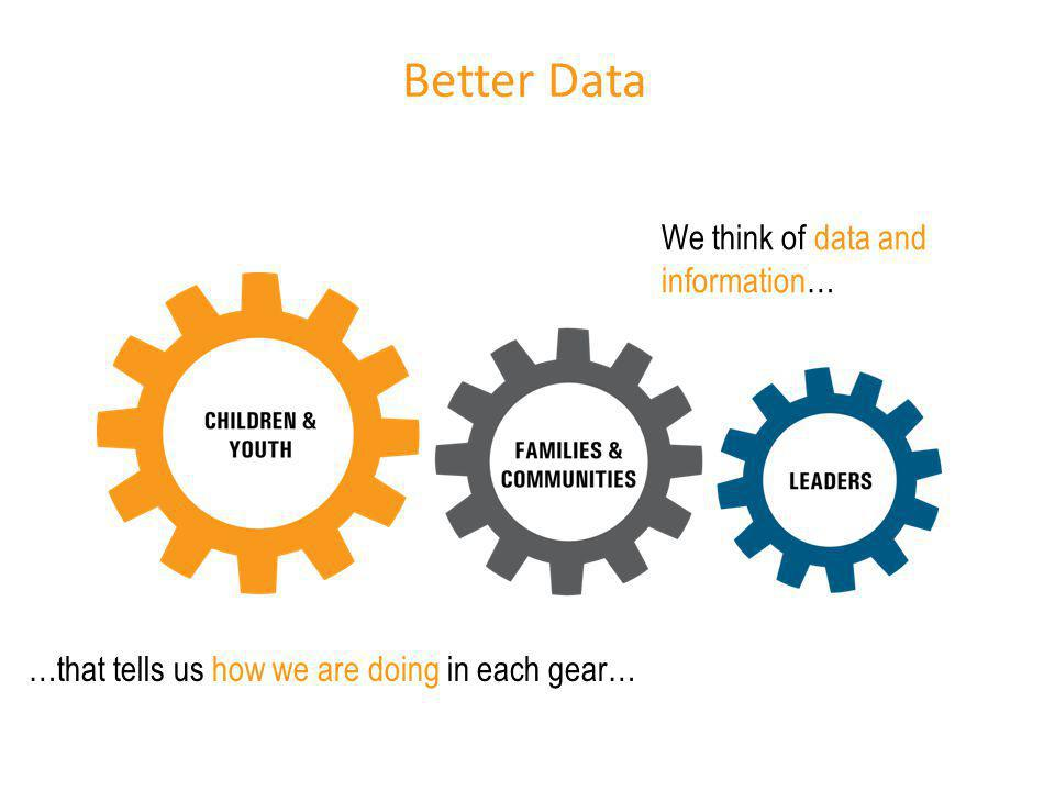 We think of data and information… …that tells us how we are doing in each gear… Better Data
